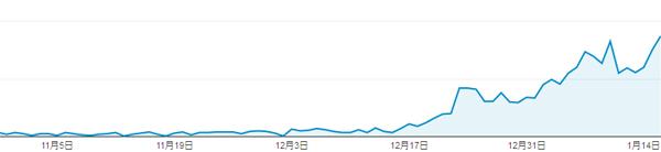 Google流入数グラフ
