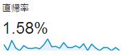 Googleアナリティクス直帰率1%