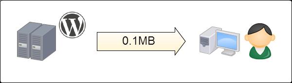 ひとりが1ページ見ると転送量は0.1MB