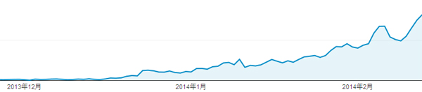検索サイト流入グラフ