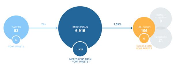Twitterアナリティクス-スナップショット