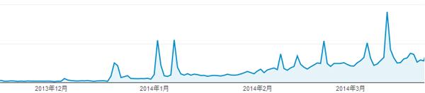 訪問者数グラフ2014年3月