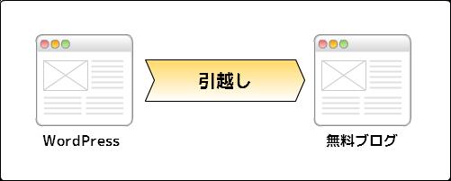 WordPressから無料ブログ