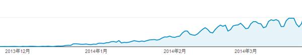 検索サイト流入数2014年3月