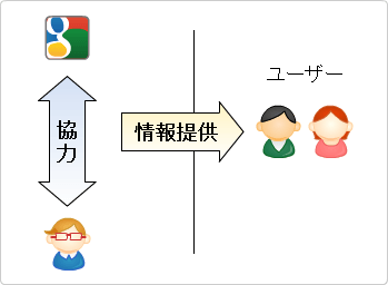 Googleと協力