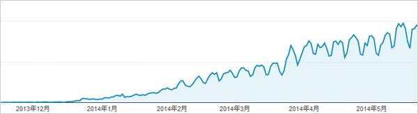 検索流入グラフ