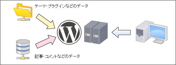 WordPressイメージ図