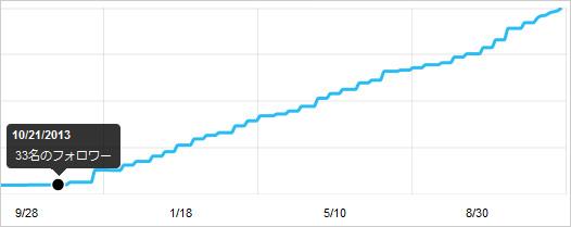 Twitterフォロワー数グラフ