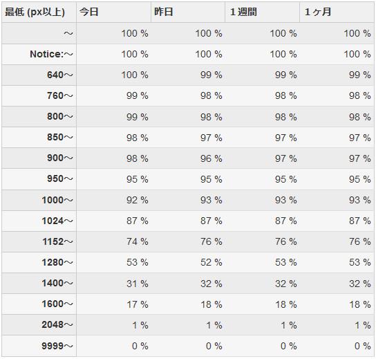 BROWSIZE ブラウザ最低幅集計表
