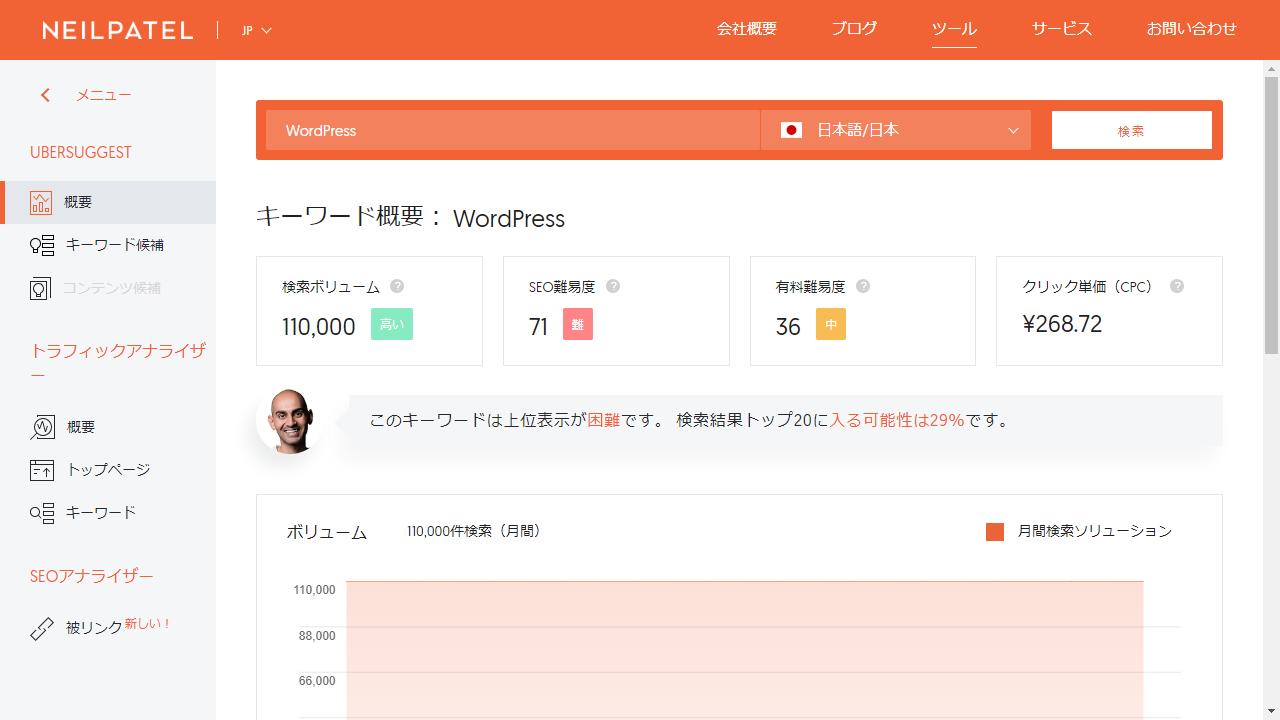 WordPress月間検索数