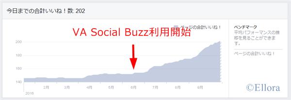 Facebookいいね!増加数