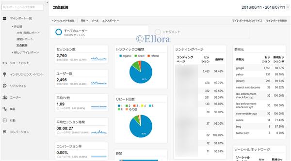 Google Analytics 定点観測用マイレポート