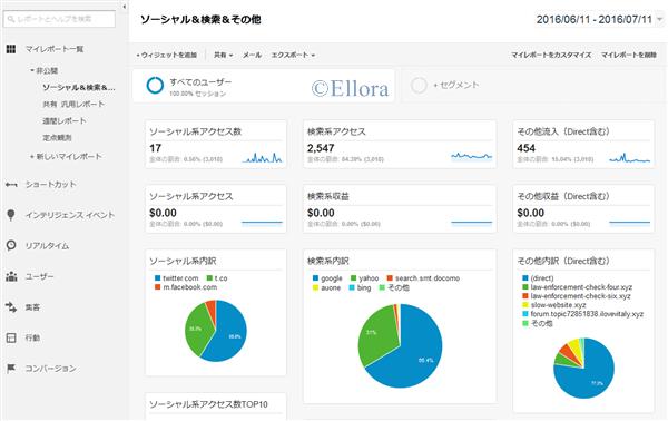 Google Analytics 参照元別マイレポート