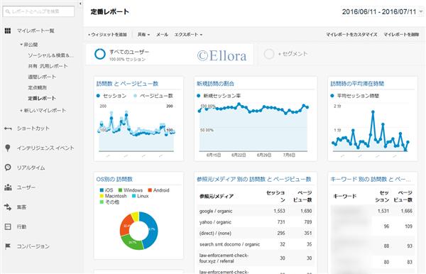 Google Analytics マイレポート-定番レポート