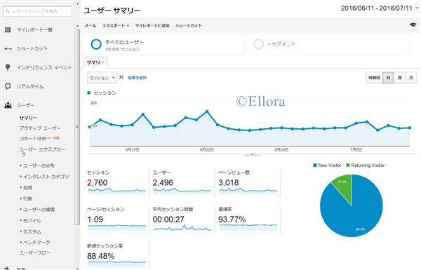 ※Google AdSenseを掲載していない実験用ブログのデータ