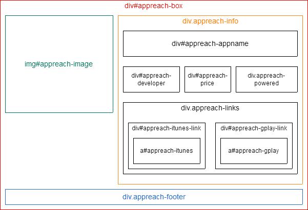 アプリーチ構成図