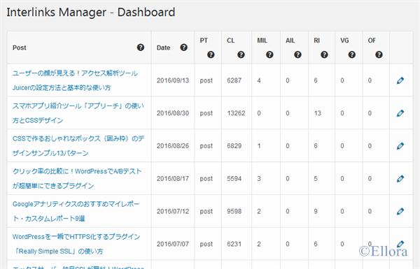 Interlinks Manager ダッシュボード