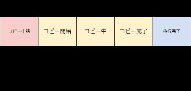 データ移行イメージ