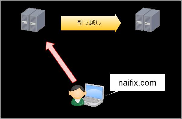 従来のサーバーへのアクセス