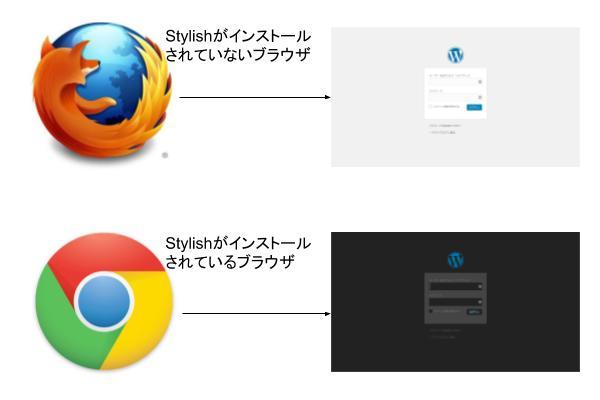 StylishがインストールされているブラウザでのみCSSが反映される