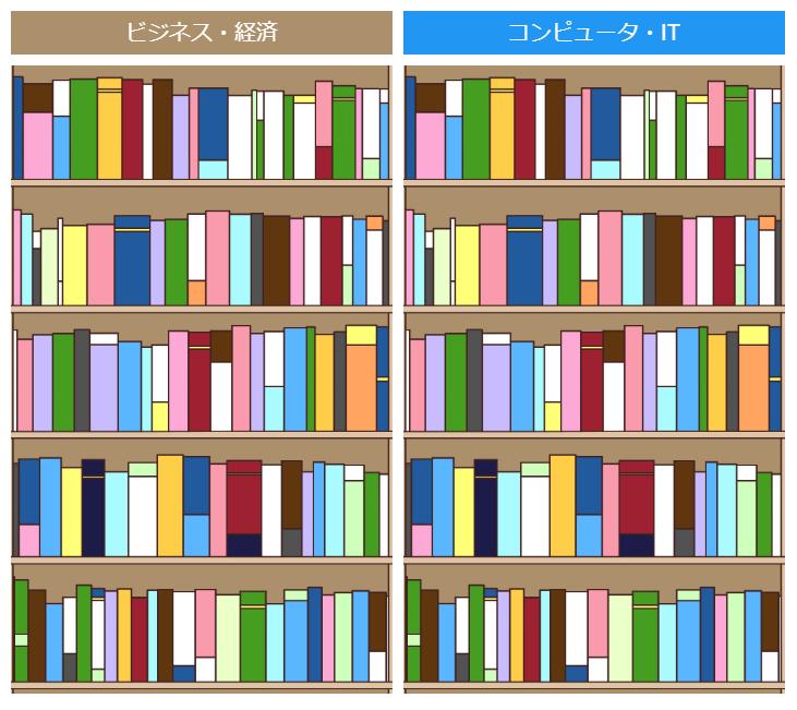 目的別に分類された書棚