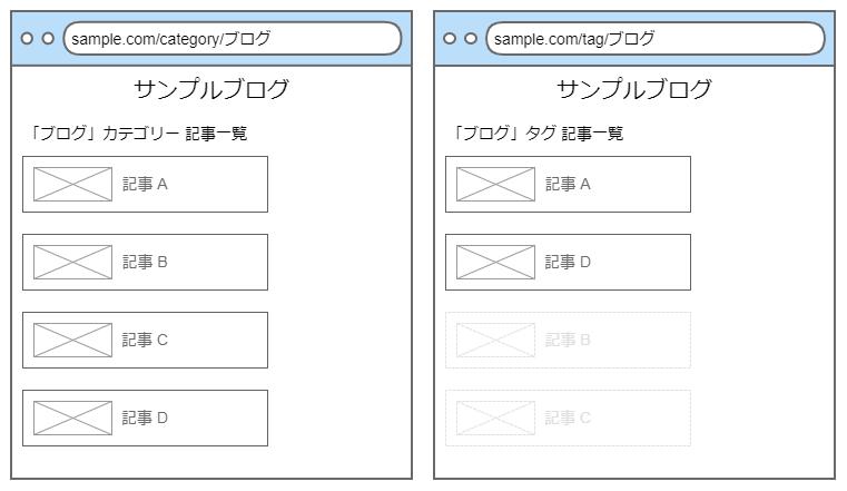 意味づけが異なるが同じ名前のカテゴリーページとタグページ