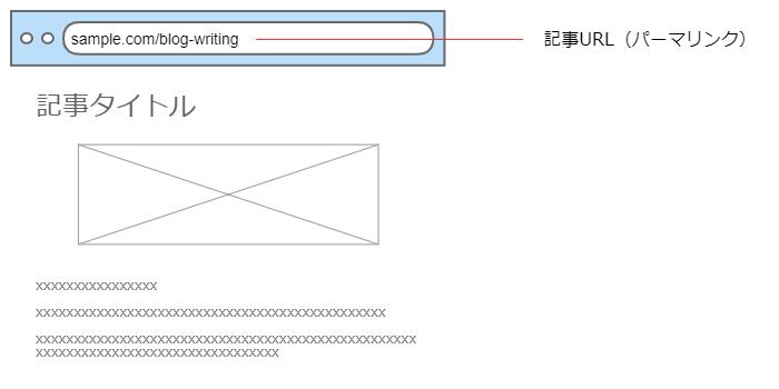 記事URL(パーマリンク)
