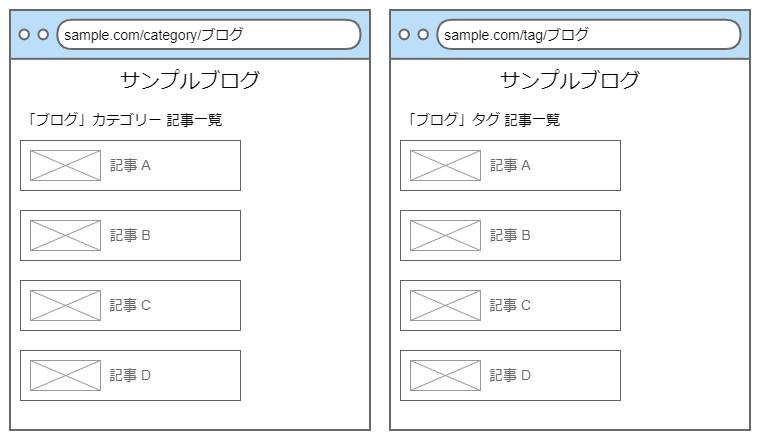 同じ記事が並ぶカテゴリーページとタグページ