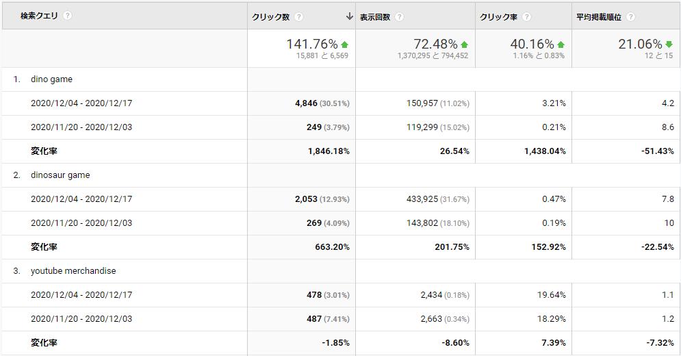 Googleアナリティクス 検索クエリを期間で比較
