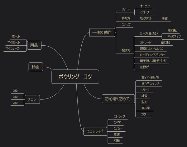 Xmindキーワードマップサンプル